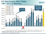 p c net income after taxes 1991 2013 millions