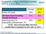 probability of major hurricane landfall cat 3 4 5 in 2014