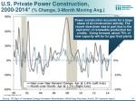 u s private power construction 2000 2014 change 3 month moving avg