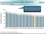 unemployment rates by state april 2014 highest 25 states