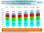 us electric power generation by fuel source 2010 2035f billions of kilowatt hours