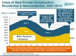 value of new private construction residential nonresidential 2003 2014