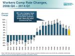 workers comp rate changes 2008 q4 2014 q1
