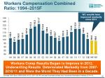workers compensation combined ratio 1994 2015f