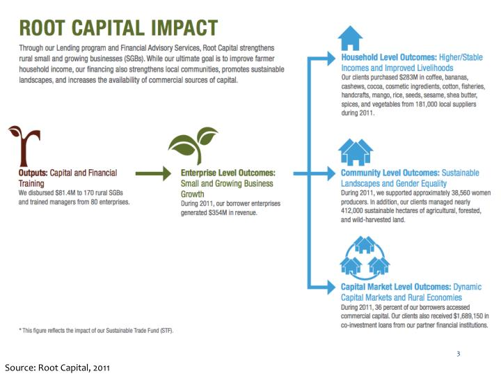 Source: Root Capital, 2011