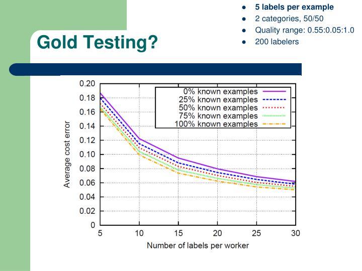 Gold Testing?