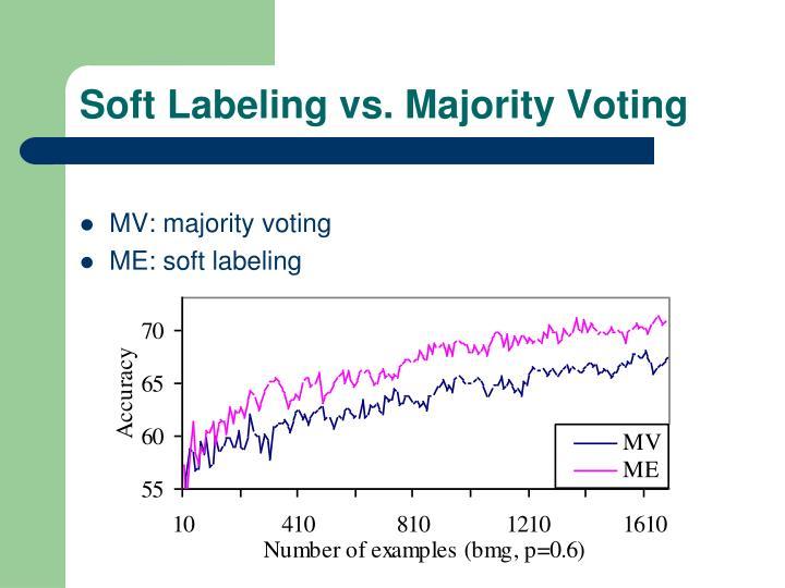 Soft Labeling vs. Majority Voting