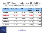 mailchimp industry statistics after analyzing 700 million emails here s what they found