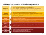 five steps for effective d evelopment p lanning