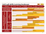 l d soft skills training landscape