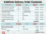 indefinite delivery order contracts1