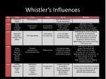 whistler s influences