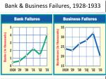 bank business failures 1928 1933