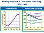 unemployment consumer spending 1928 1933
