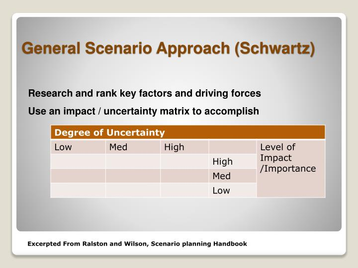 Research and rank key factors and driving forces
