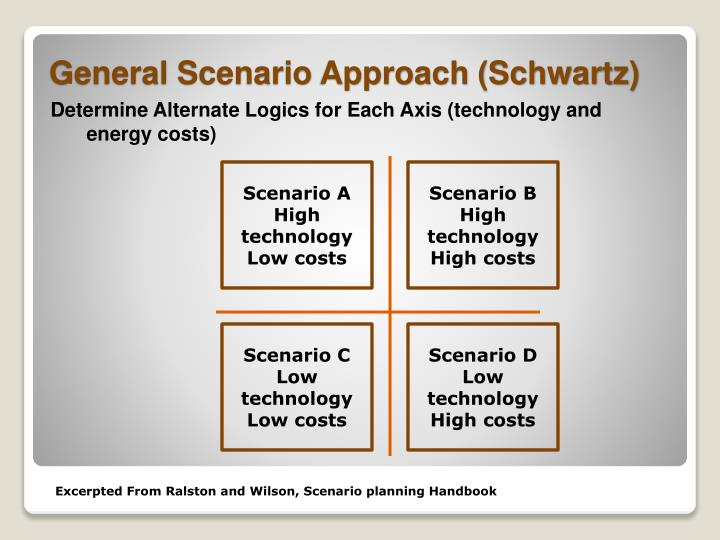 Determine Alternate Logics for Each Axis (technology and energy costs)