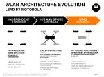 wlan architecture evolution lead by motorola
