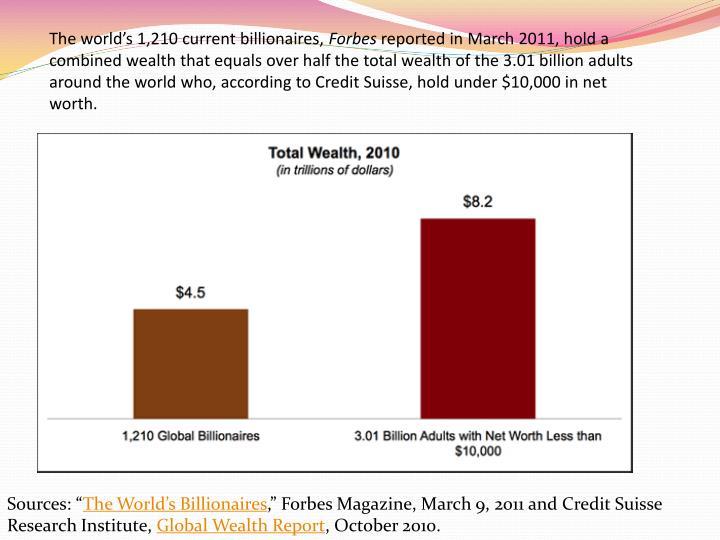 The world's 1,210 current billionaires,