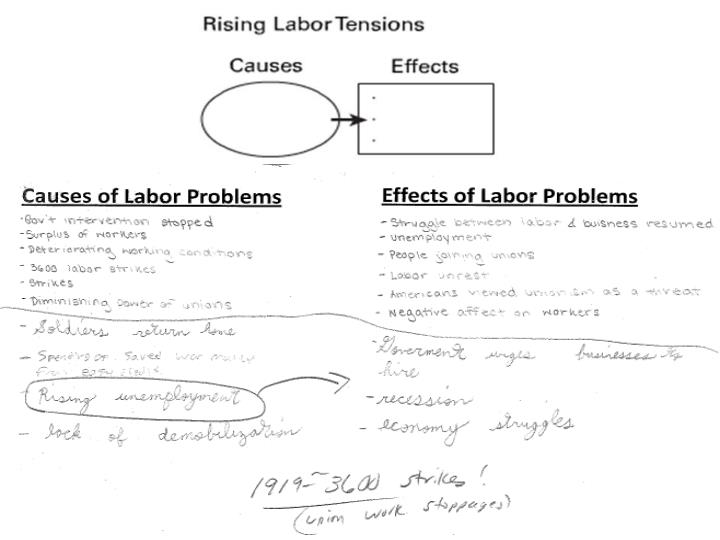 Causes of Labor Problems