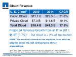 cloud revenue