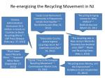 re energizing the recycling movement in nj