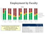 employment by faculty