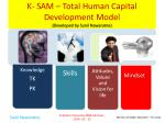 k sam total human capital development model developed by sunil nawaratne
