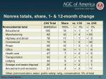 nonres totals share 1 12 month change