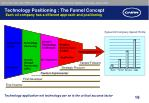 technology positioning the funnel concept each oil company has a different approach and positioning