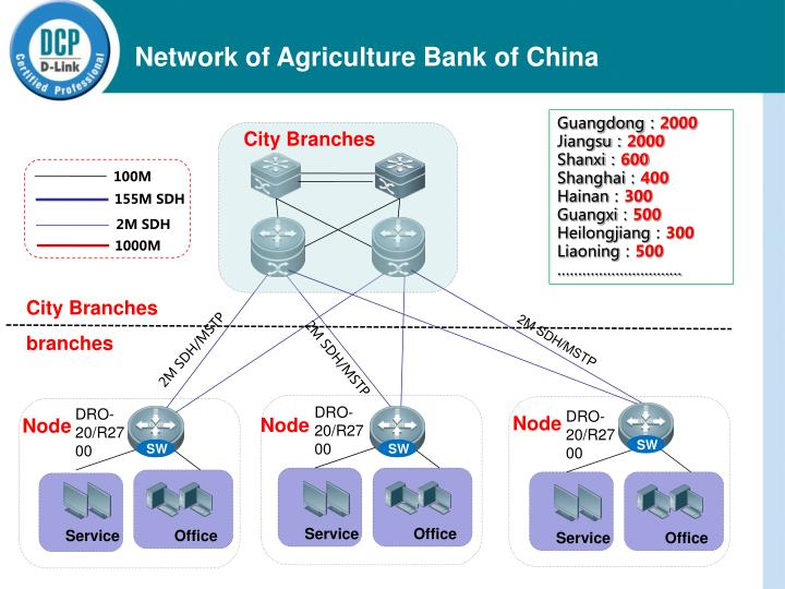 Network of Agriculture Bank of China
