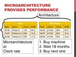 microarchitecture provides performance