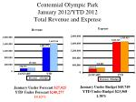 centennial olympic park january 2012 ytd 2012 total revenue and expense