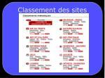 classement des sites