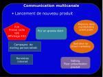 communication multicanale4