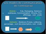 les modes de communication de l entreprise