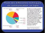 poids des diff rentes techniques de communication en ligne