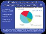 poids et structure de la communication corporate i
