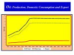 o il production domestic consumption and export