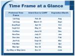 time frame at a glance