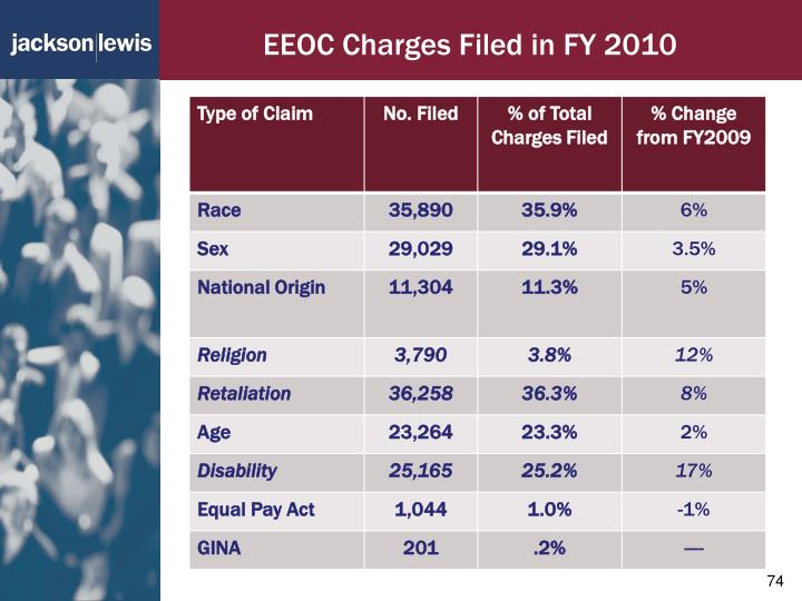 EEOC Charges Filed in FY 2010