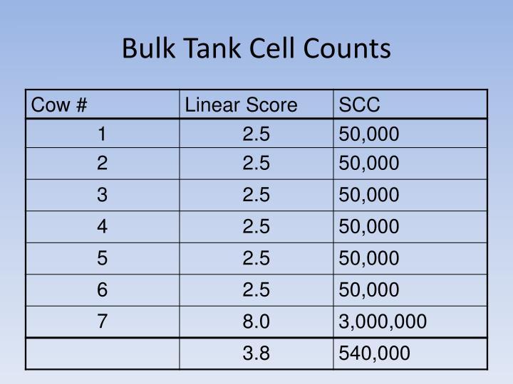 Bulk Tank Cell Counts
