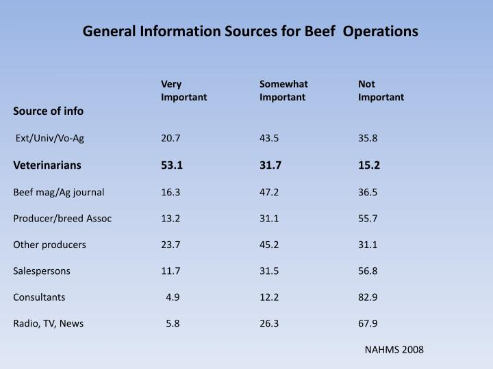General Information Sources for Beef  Operations
