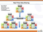 real time data sharing