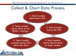collect chart data process