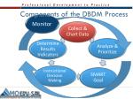 components of the dbdm process1
