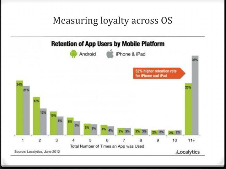 Measuring loyalty across OS