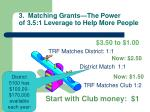 3 matching grants the power of 3 5 1 leverage to help more people
