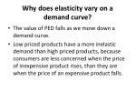 why does elasticity vary on a demand curve