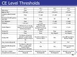 ce level thresholds