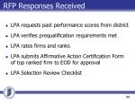 rfp responses received